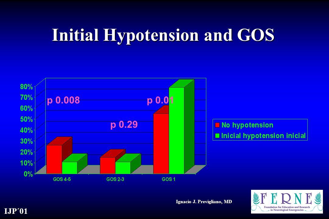 IJP´01 Ignacio J. Previgliano, MD Initial Hypotension and GOS p 0.008 p 0.29 p 0.01