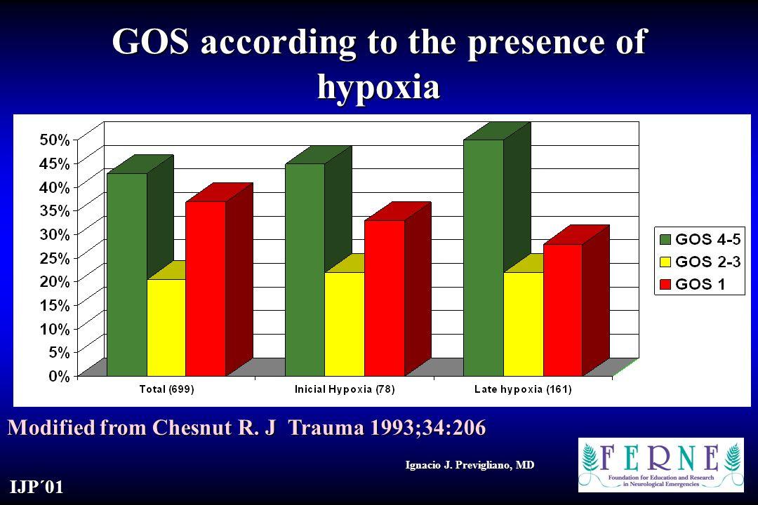 IJP´01 Ignacio J.Previgliano, MD GOS according to the presence of hypoxia Modified from Chesnut R.