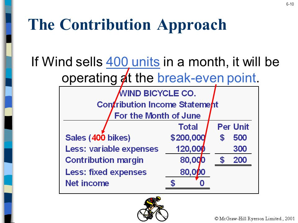 6-10 The Contribution Approach If Wind sells 400 units in a month, it will be operating at the break-even point.