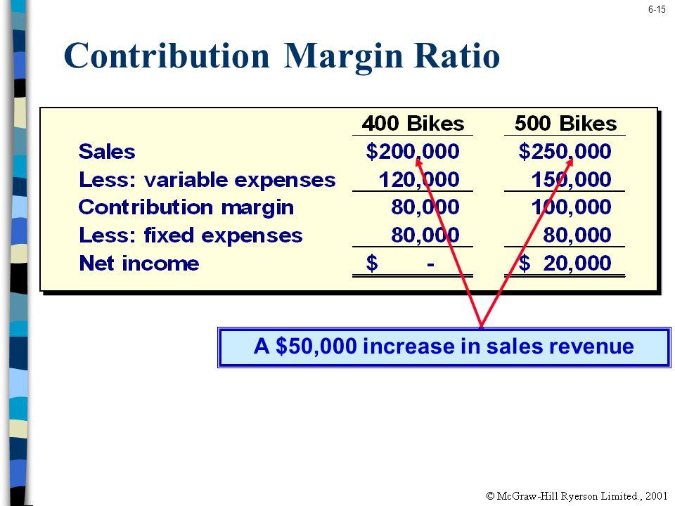 6-15 Contribution Margin Ratio A $50,000 increase in sales revenue