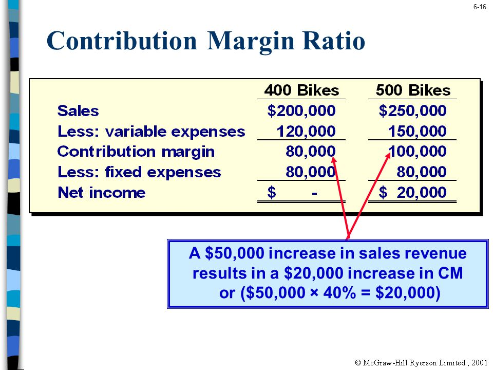 6-16 Contribution Margin Ratio A $50,000 increase in sales revenue results in a $20,000 increase in CM or ($50,000 × 40% = $20,000)