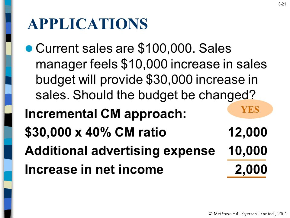 6-21 APPLICATIONS Current sales are $100,000. Sales manager feels $10,000 increase in sales budget will provide $30,000 increase in sales. Should the
