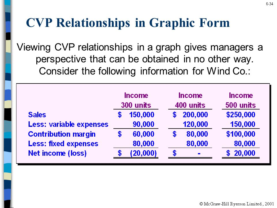 6-34 CVP Relationships in Graphic Form Viewing CVP relationships in a graph gives managers a perspective that can be obtained in no other way. Conside