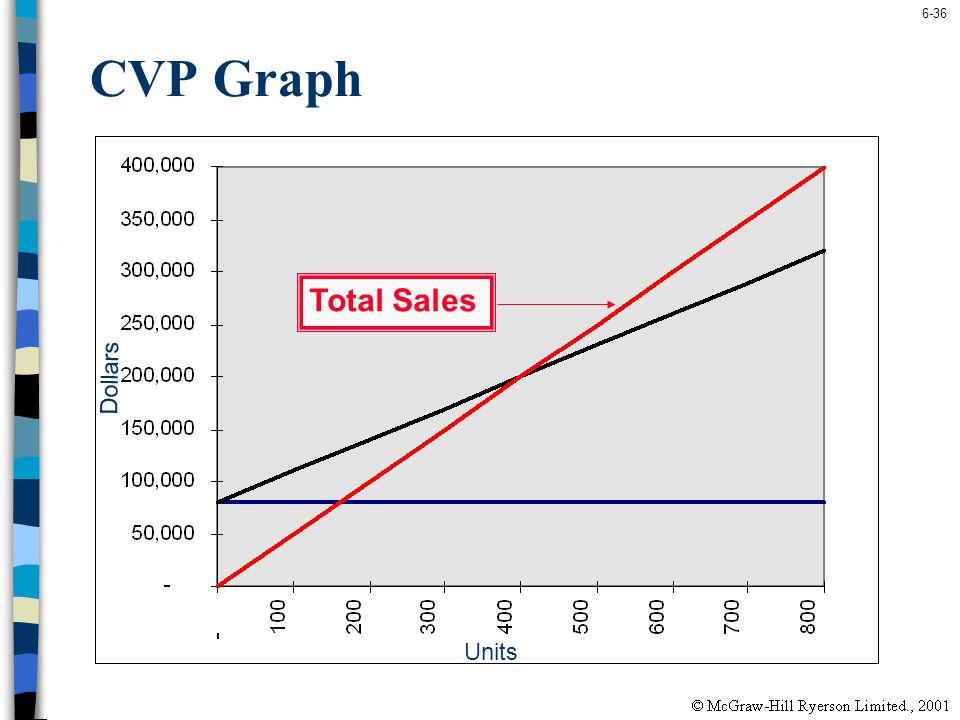 6-36 Units Dollars CVP Graph Total Sales