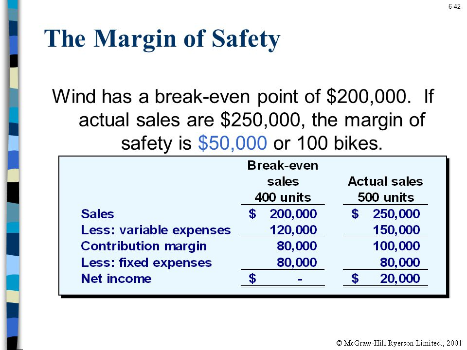 6-42 The Margin of Safety Wind has a break-even point of $200,000. If actual sales are $250,000, the margin of safety is $50,000 or 100 bikes.