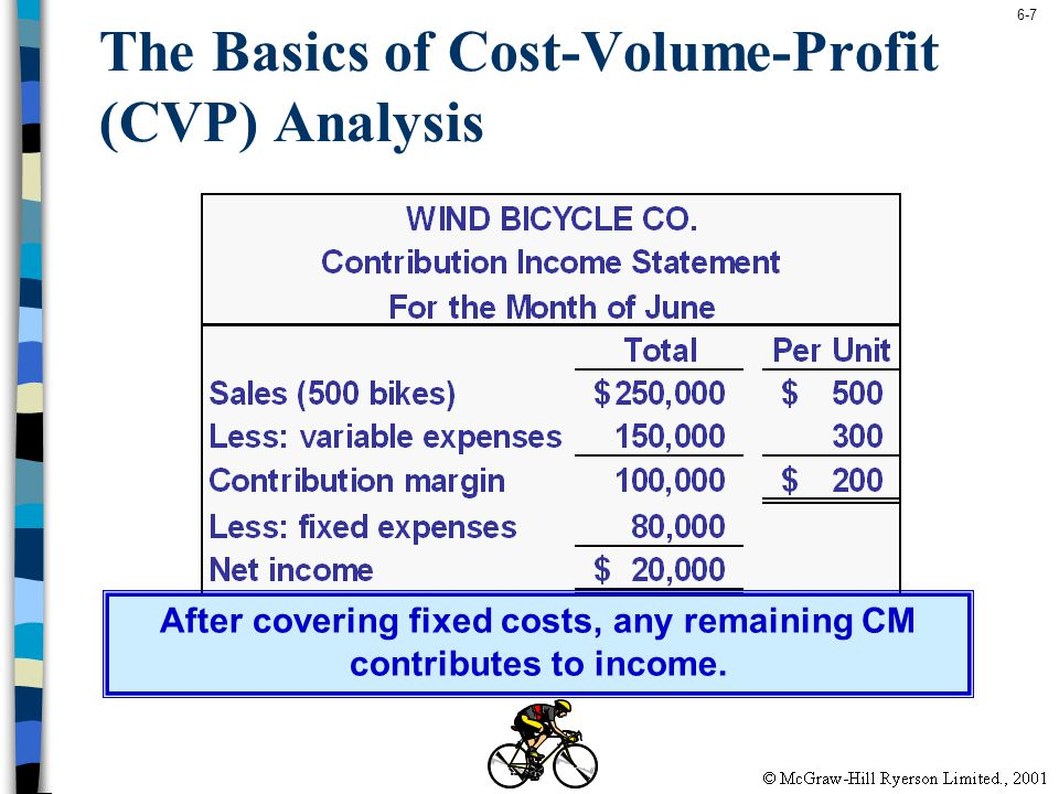 6-7 The Basics of Cost-Volume-Profit (CVP) Analysis After covering fixed costs, any remaining CM contributes to income.