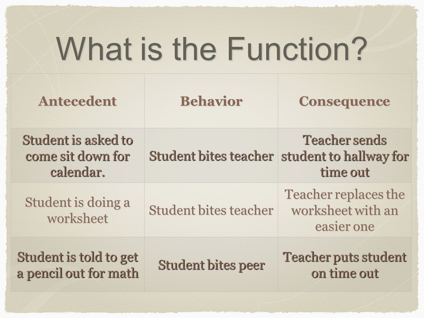 What is the Function? AntecedentBehaviorConsequence Student is asked to come sit down for calendar. Student bites teacher Teacher sends student to hal
