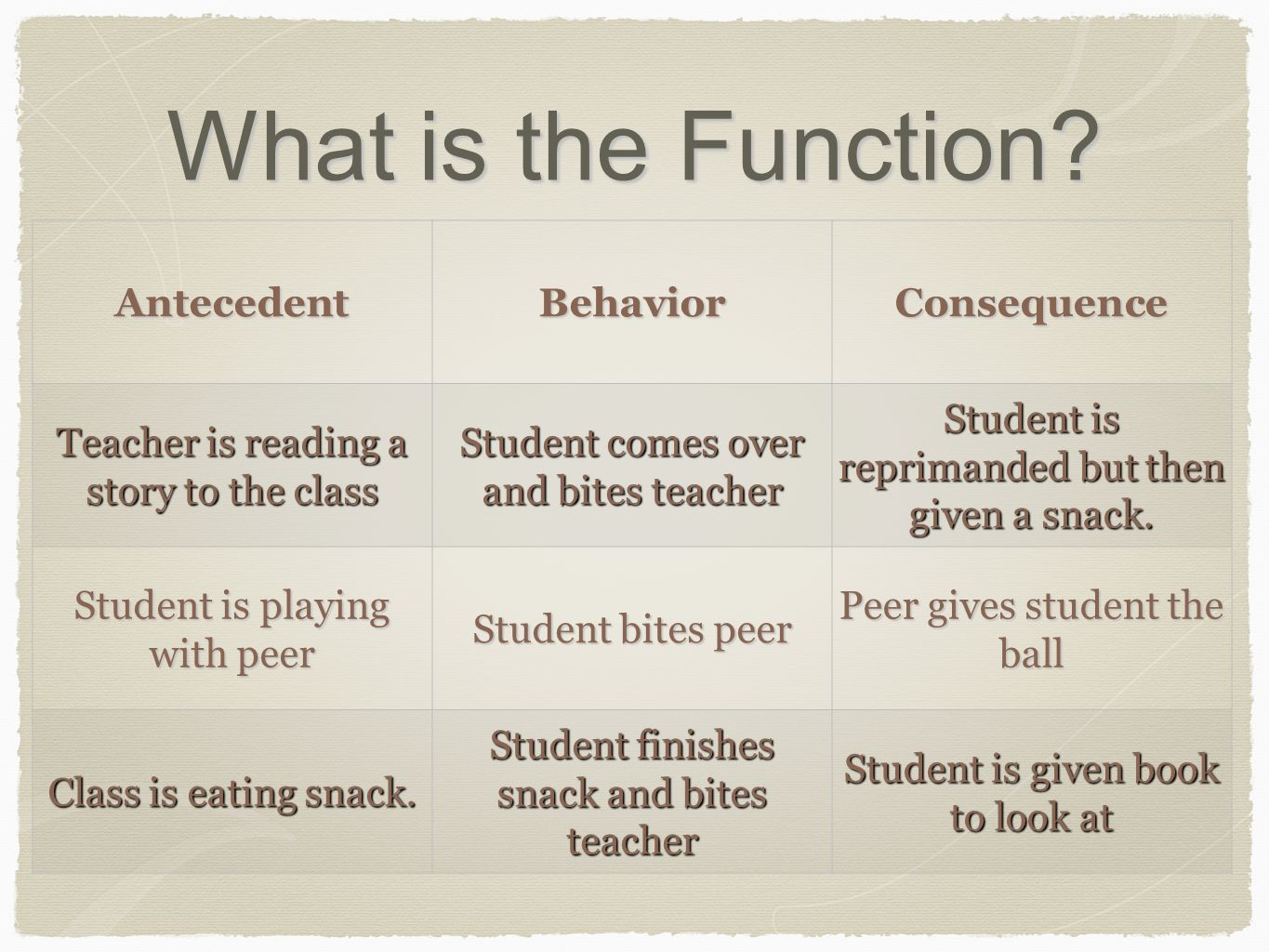 What is the Function? AntecedentBehaviorConsequence Teacher is reading a story to the class Student comes over and bites teacher Student is reprimande