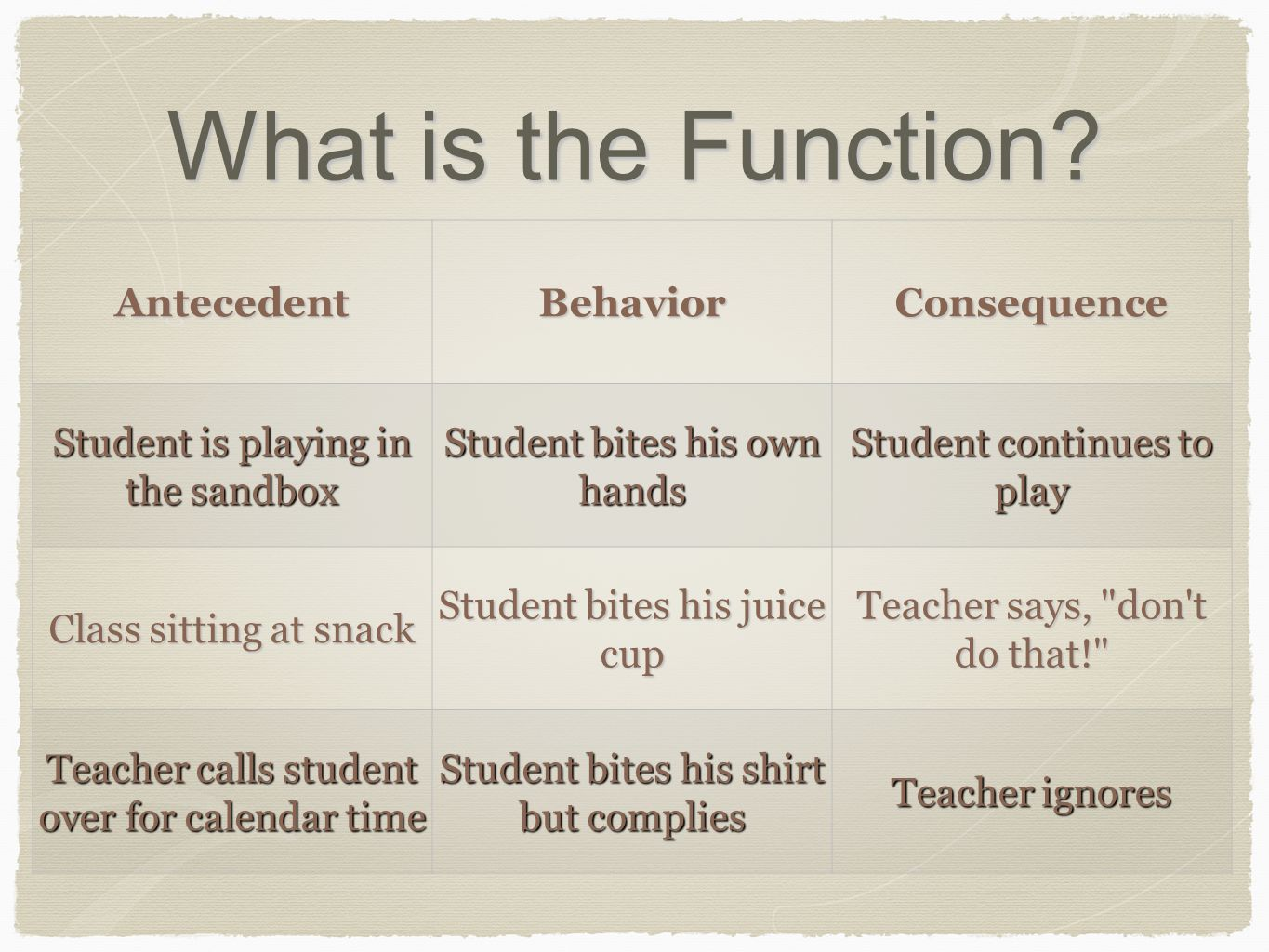 What is the Function? AntecedentBehaviorConsequence Student is playing in the sandbox Student bites his own hands Student continues to play Class sitt