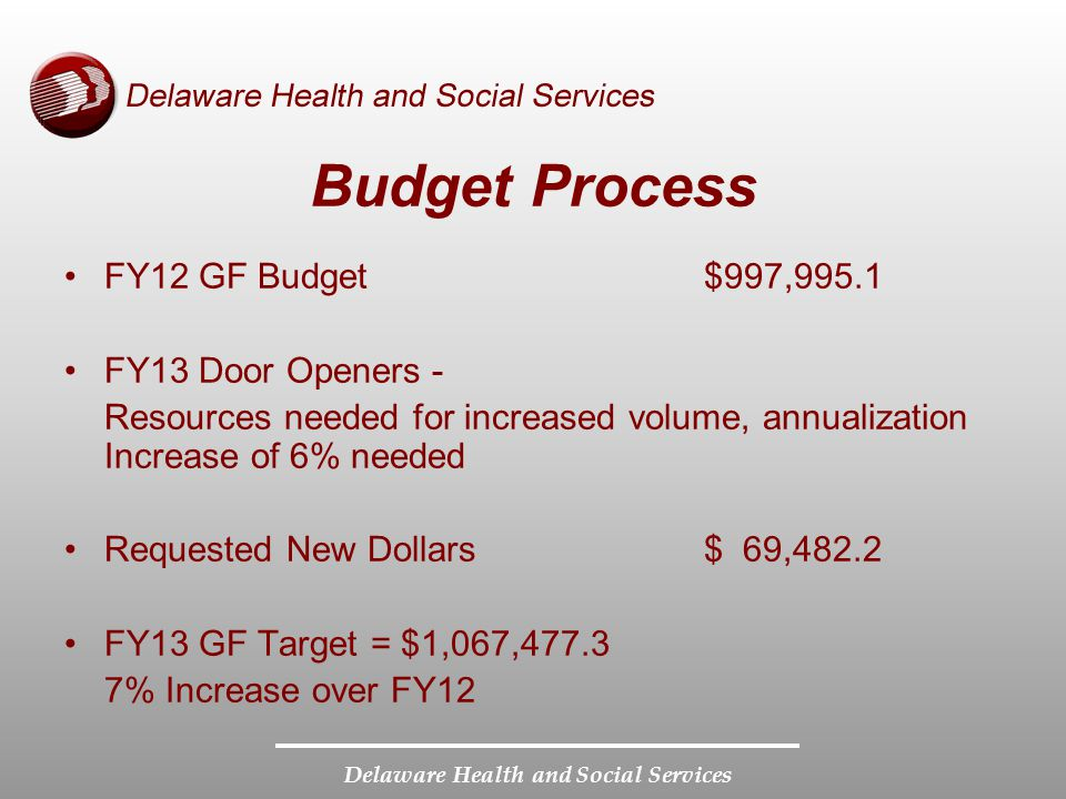 Budget Process FY12 GF Budget$997,995.1 FY13 Door Openers - Resources needed for increased volume, annualization Increase of 6% needed Requested New Dollars$ 69,482.2 FY13 GF Target = $1,067,477.3 7% Increase over FY12