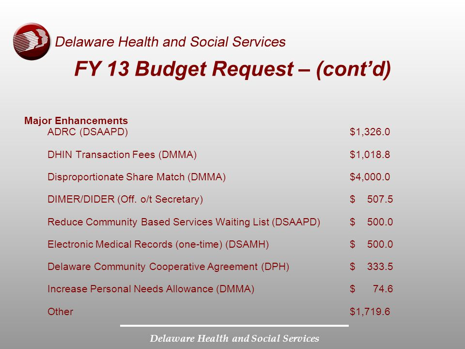 Delaware Health and Social Services FY 13 Budget Request – (contd) Major Enhancements ADRC (DSAAPD)$1,326.0 DHIN Transaction Fees (DMMA)$1,018.8 Dispr