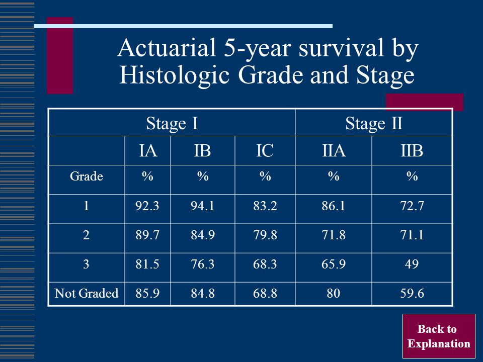 Actuarial 5-year survival by Histologic Grade and Stage Stage IStage II IAIBICIIAIIB Grade%%% 192.394.183.286.172.7 289.784.979.871.871.1 381.576.368.365.949 Not Graded85.984.868.88059.6 Back to Explanation