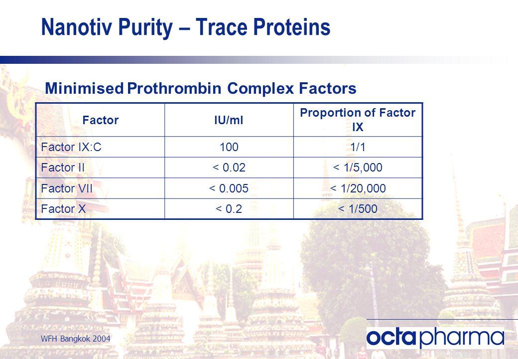 WFH Bangkok 2004 Nanotiv Purity – Trace Proteins FactorIU/ml Proportion of Factor IX Factor IX:C1001/1 Factor II< 0.02< 1/5,000 Factor VII< 0.005< 1/20,000 Factor X< 0.2< 1/500 Minimised Prothrombin Complex Factors