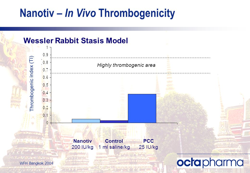 WFH Bangkok 2004 Nanotiv 200 IU/kg Control 1 ml saline/kg Highly thrombogenic area PCC 25 IU/kg Nanotiv – In Vivo Thrombogenicity Wessler Rabbit Stasis Model Thrombogenic index (TI)