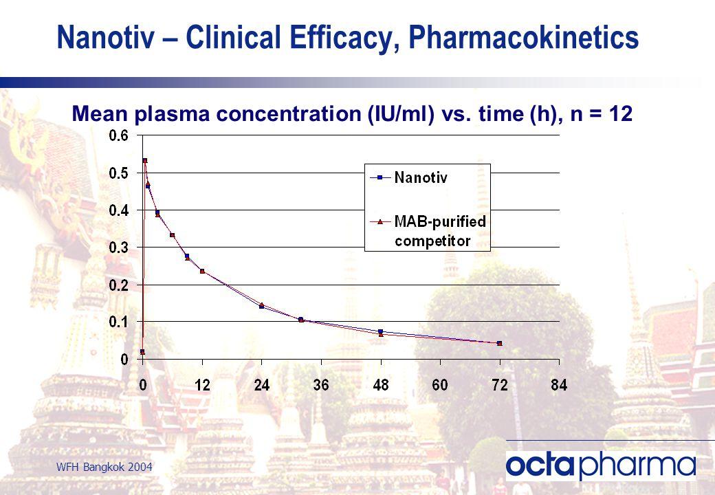WFH Bangkok 2004 Nanotiv – Clinical Efficacy, Pharmacokinetics Mean plasma concentration (IU/ml) vs.