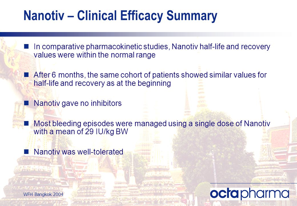 WFH Bangkok 2004 Nanotiv – Clinical Efficacy Summary In comparative pharmacokinetic studies, Nanotiv half-life and recovery values were within the normal range After 6 months, the same cohort of patients showed similar values for half-life and recovery as at the beginning Nanotiv gave no inhibitors Most bleeding episodes were managed using a single dose of Nanotiv with a mean of 29 IU/kg BW Nanotiv was well-tolerated