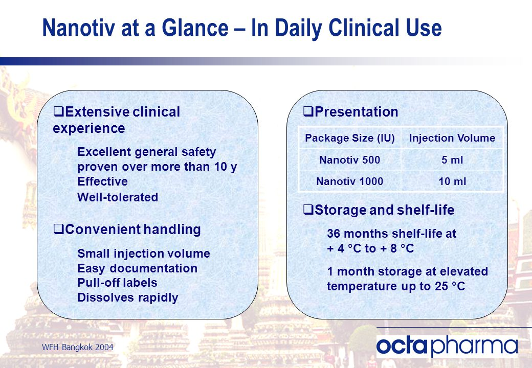 WFH Bangkok 2004 Nanotiv at a Glance – In Daily Clinical Use Extensive clinical experience Excellent general safety proven over more than 10 y Effective Well-tolerated Convenient handling Small injection volume Easy documentation Pull-off labels Dissolves rapidly Presentation Storage and shelf-life 36 months shelf-life at + 4 °C to + 8 °C 1 month storage at elevated temperature up to 25 °C Package Size (IU)Injection Volume Nanotiv 5005 ml Nanotiv 100010 ml