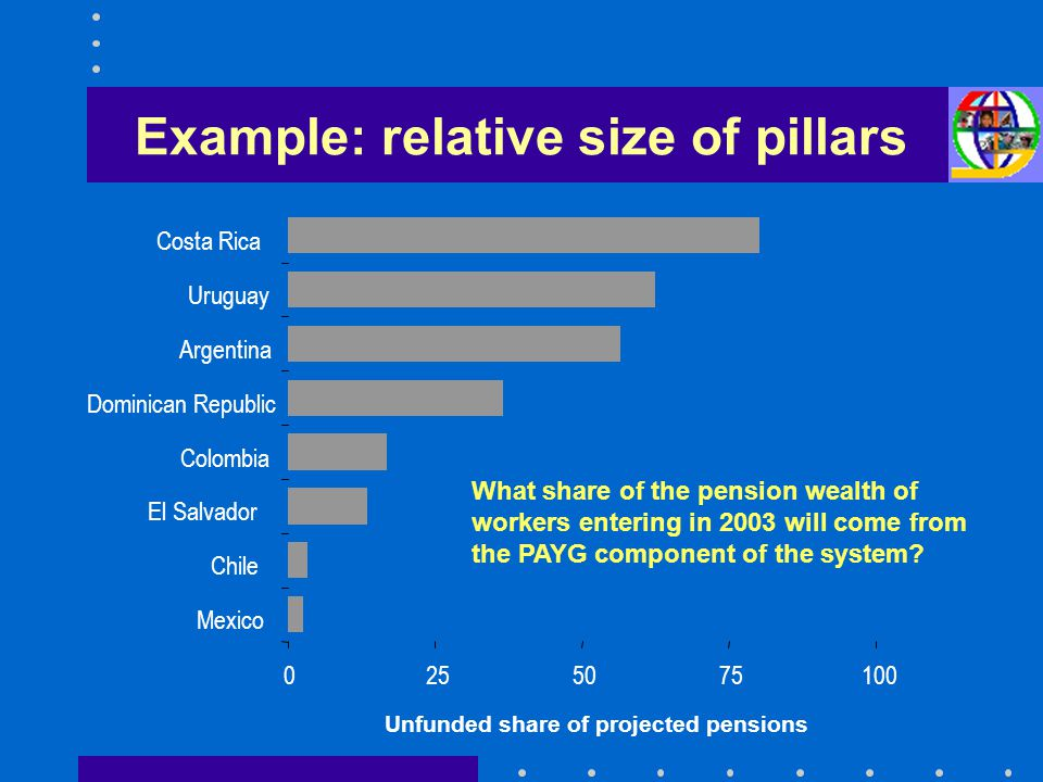 Example: relative size of pillars What share of the pension wealth of workers entering in 2003 will come from the PAYG component of the system? 025507