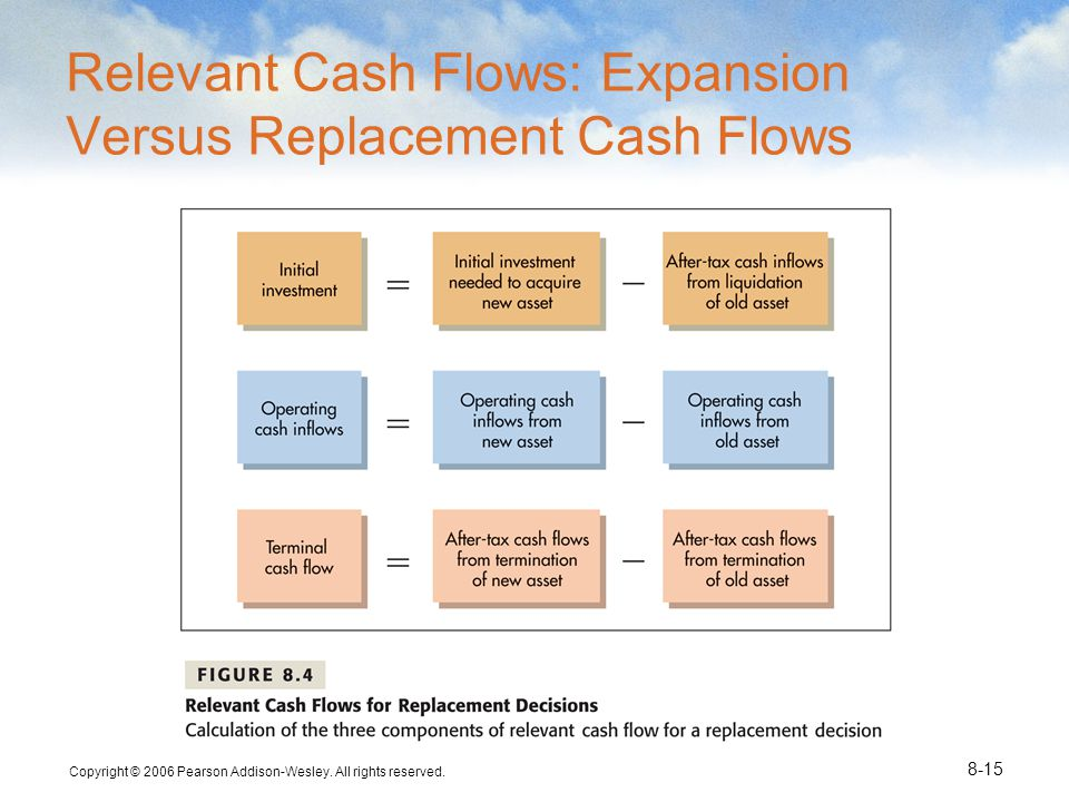 Copyright © 2006 Pearson Addison-Wesley. All rights reserved. 8-15 Relevant Cash Flows: Expansion Versus Replacement Cash Flows