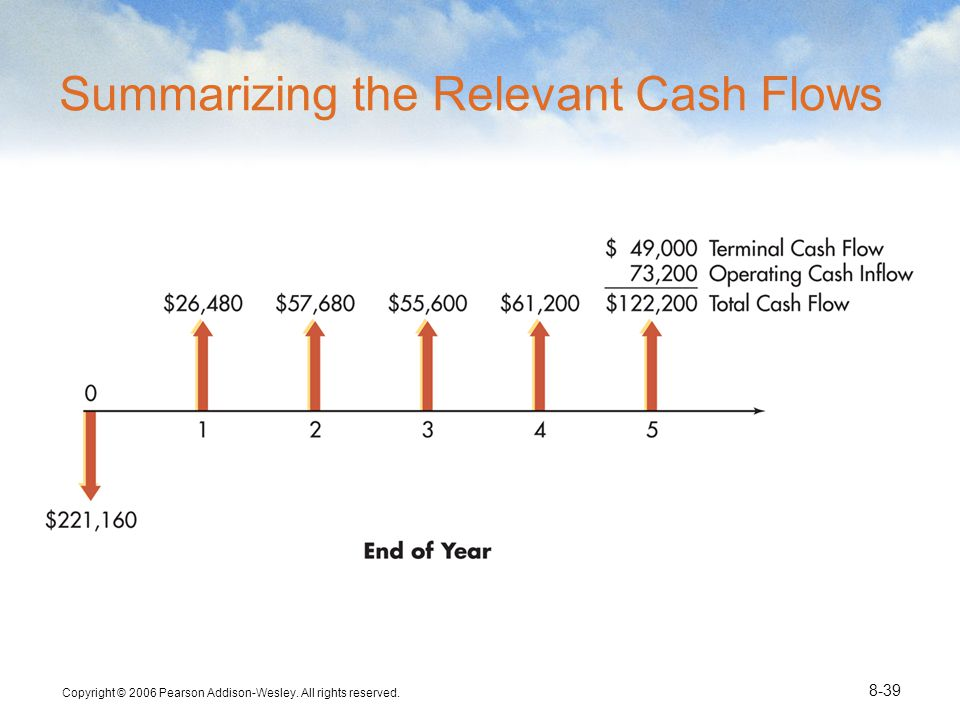 Copyright © 2006 Pearson Addison-Wesley. All rights reserved. 8-39 Summarizing the Relevant Cash Flows