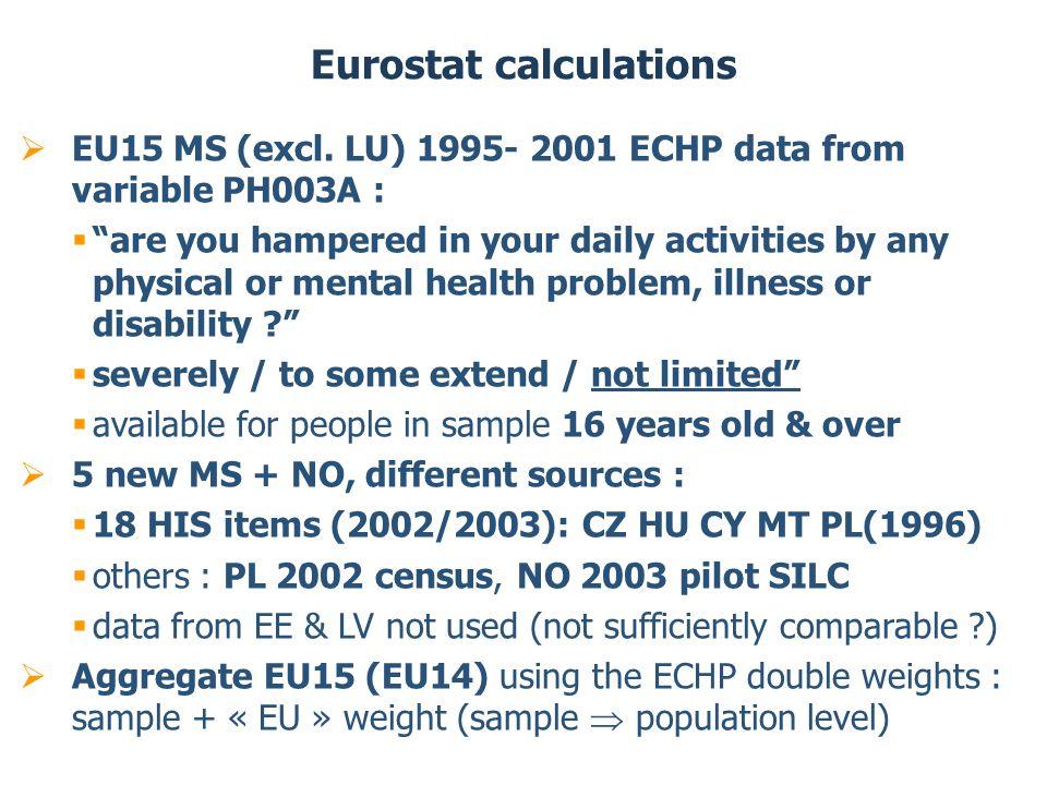 EU15 MS (excl.