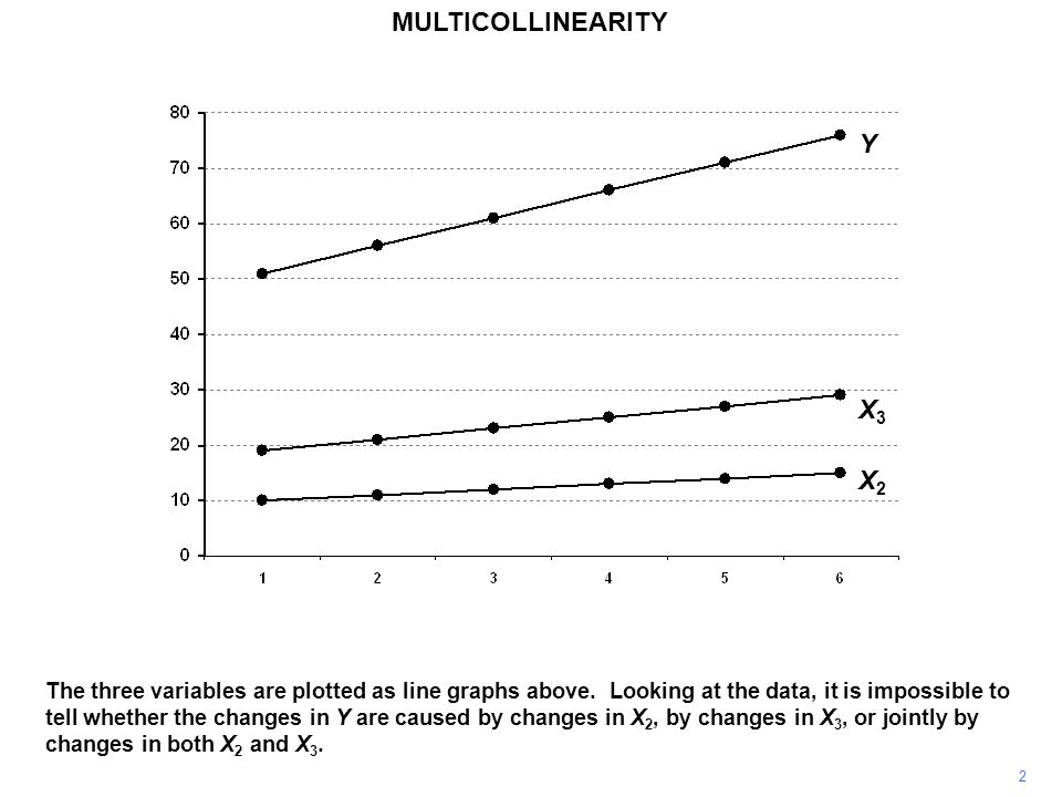 MULTICOLLINEARITY 2 The three variables are plotted as line graphs above.