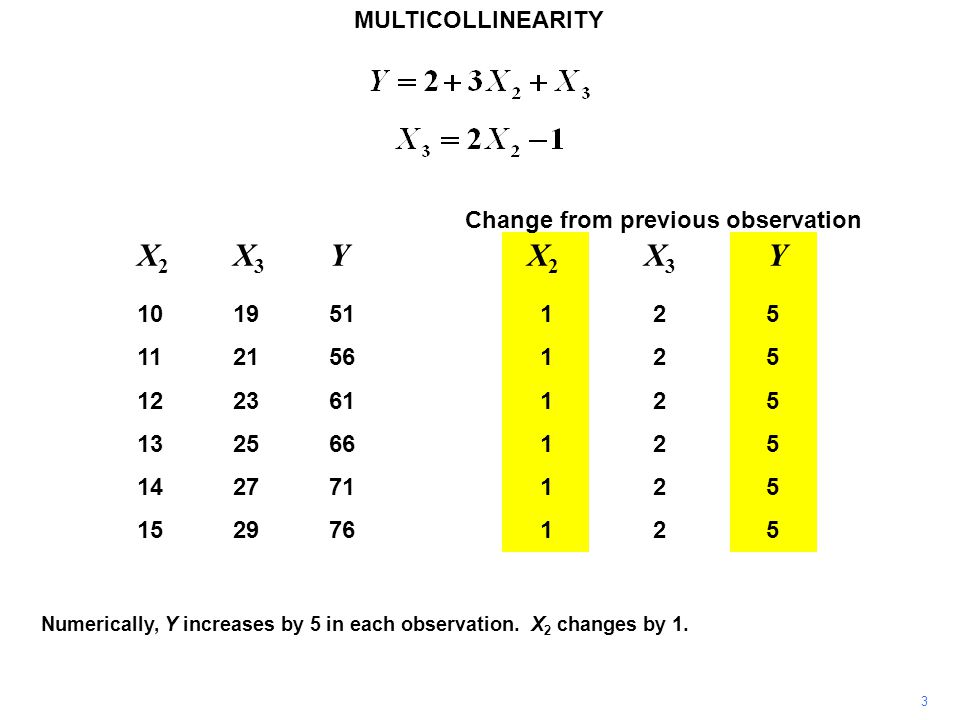 Change from previous observation X 2 X 3 Y 101951125 112156125 122361125 132566125 142771125 152976125 MULTICOLLINEARITY 3 Numerically, Y increases by 5 in each observation.