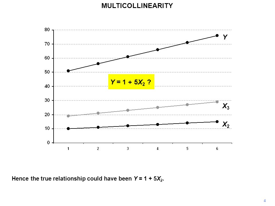 MULTICOLLINEARITY 5 However, it can also be seen that X 3 increases by 2 in each observation.