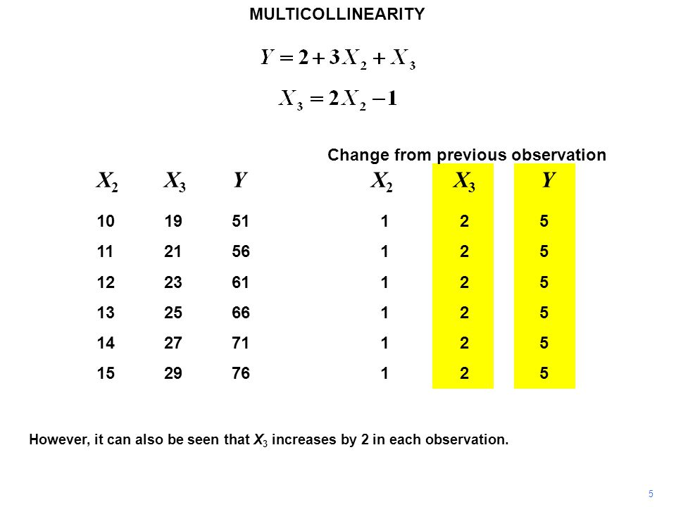 MULTICOLLINEARITY 6 Hence the true relationship could have been Y = 3.5 +2.5X 3.