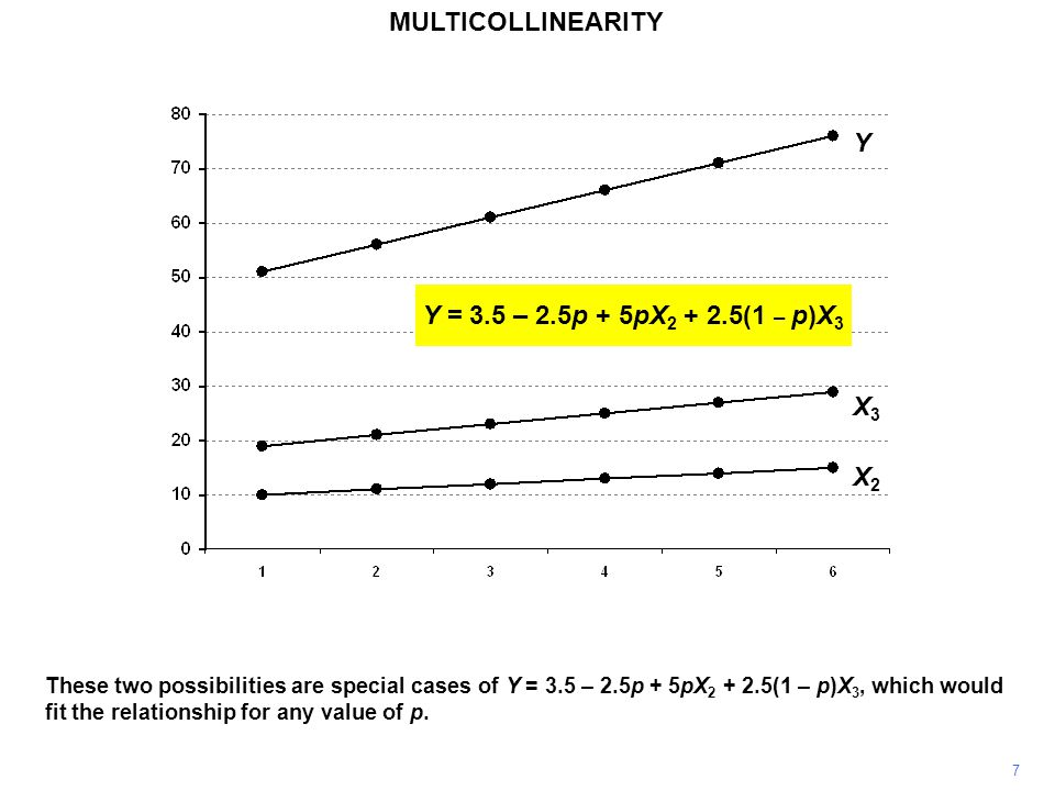 MULTICOLLINEARITY 8 Y X3X3 X2X2 Y = 3.5 – 2.5p + 5pX 2 + 2.5(1 – p)X 3 There is no way that regression analysis, or any other technique, could determine the true relationship from this infinite set of possibilities, given the sample data.