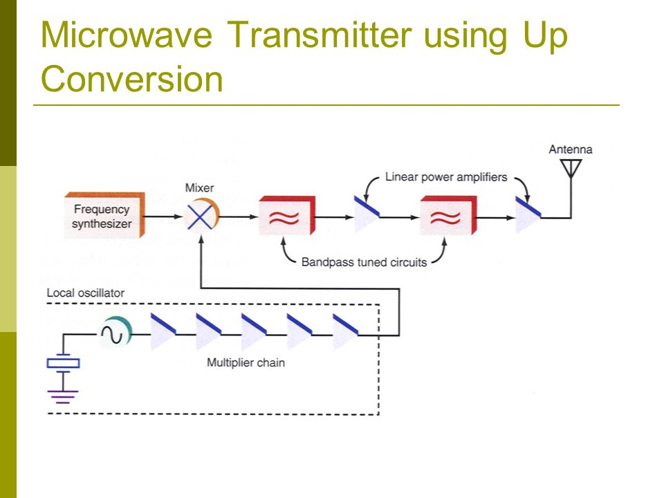 Microwave Transmitter using Up Conversion