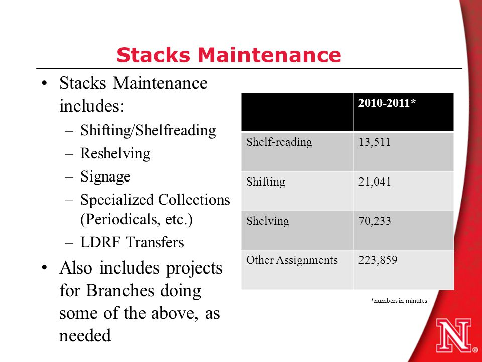 Stacks Maintenance Stacks Maintenance includes: –Shifting/Shelfreading –Reshelving –Signage –Specialized Collections (Periodicals, etc.) –LDRF Transfe