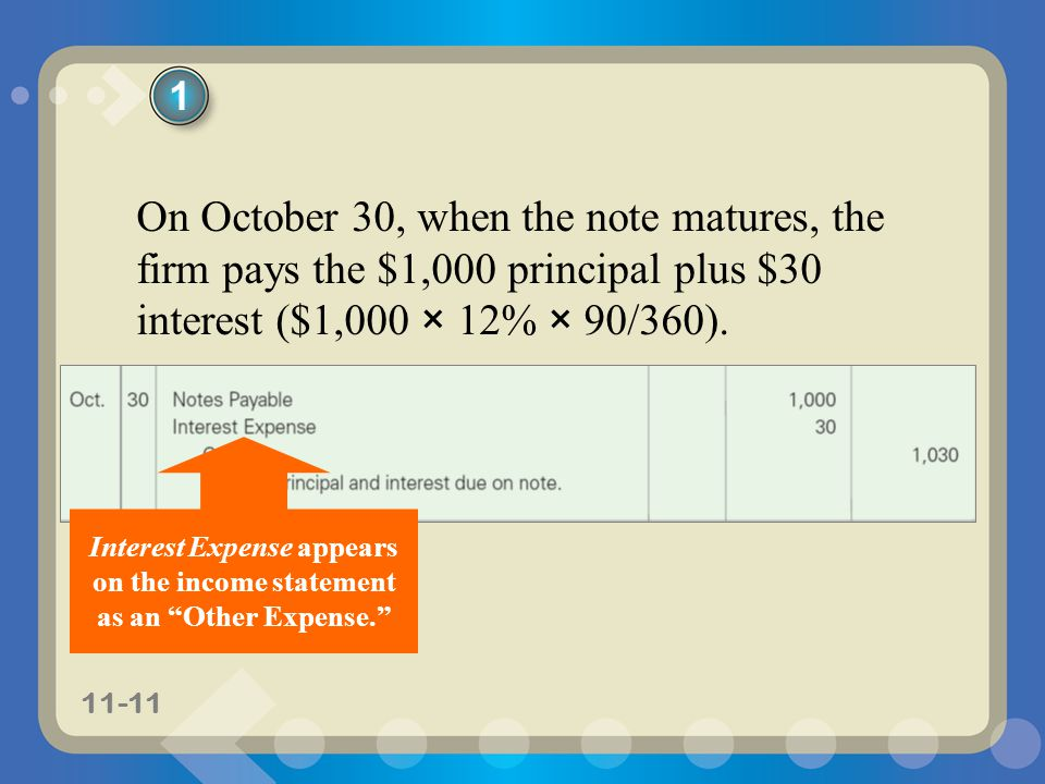 11-11 On October 30, when the note matures, the firm pays the $1,000 principal plus $30 interest ($1,000 × 12% × 90/360). 1 Interest Expense appears o