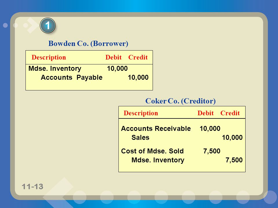 11-13 DescriptionDebitCredit Bowden Co. (Borrower) Mdse. Inventory10,000 Accounts Payable10,000 Coker Co. (Creditor) DescriptionDebitCredit Accounts R