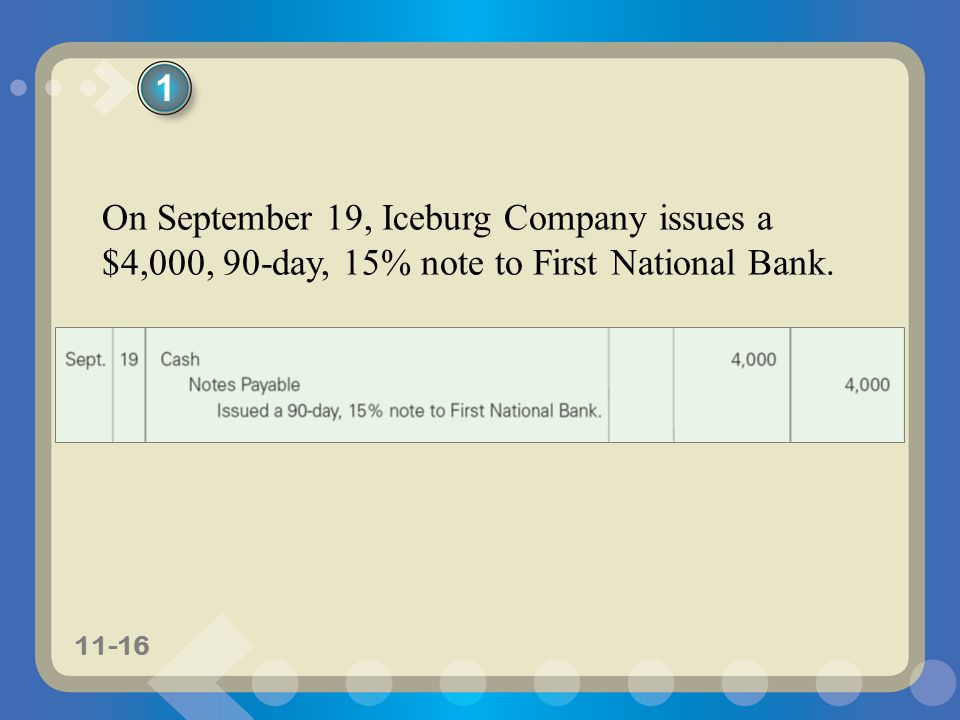 11-16 On September 19, Iceburg Company issues a $4,000, 90-day, 15% note to First National Bank. 1