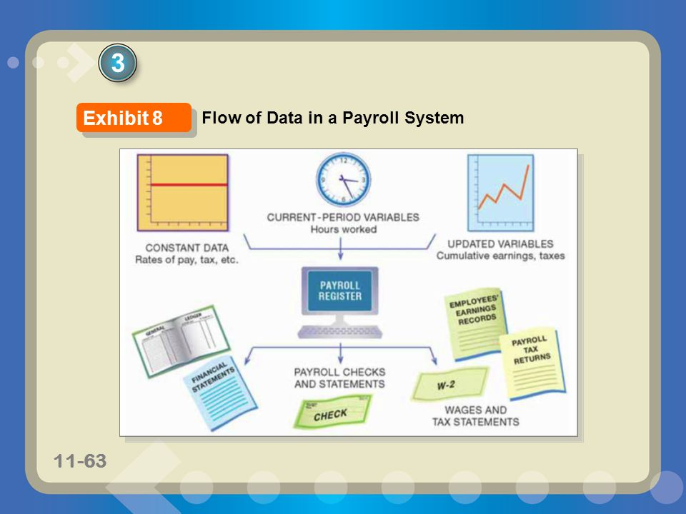 11-63 3 Flow of Data in a Payroll System Exhibit 8