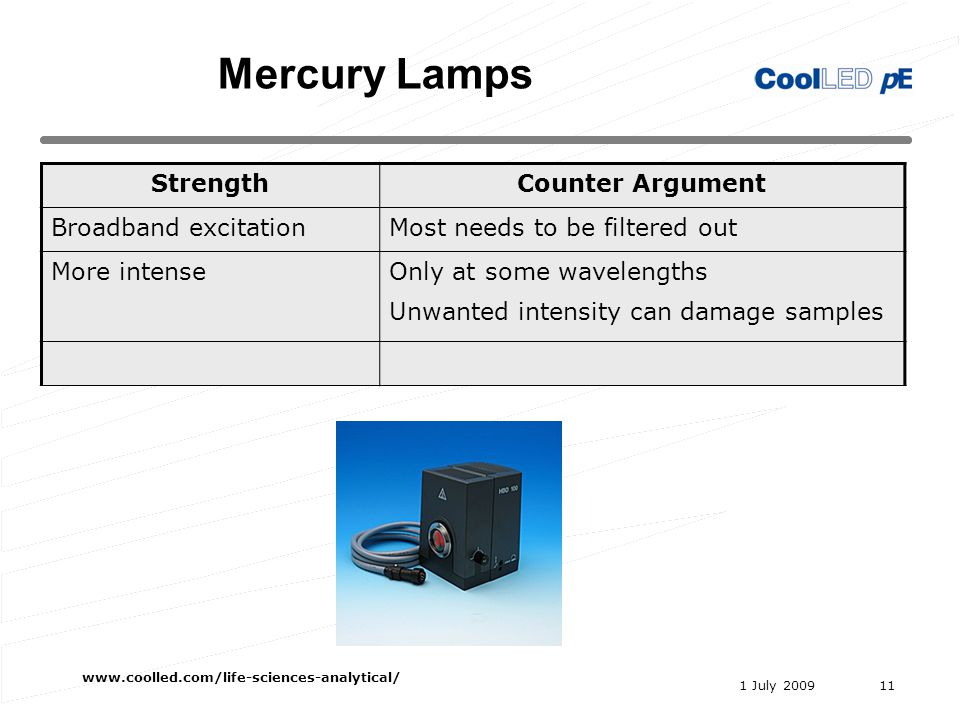 1 July 2009 www.coolled.com/life-sciences-analytical/ 11 Mercury Lamps StrengthCounter Argument Broadband excitationMost needs to be filtered out More intenseOnly at some wavelengths Unwanted intensity can damage samples Mercury Lamps