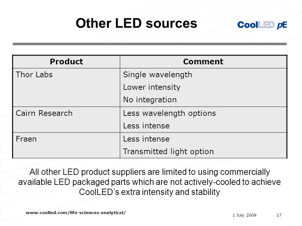 1 July 2009 www.coolled.com/life-sciences-analytical/ 17 ProductComment Thor LabsSingle wavelength Lower intensity No integration Cairn ResearchLess wavelength options Less intense FraenLess intense Transmitted light option Other LED sources All other LED product suppliers are limited to using commercially available LED packaged parts which are not actively-cooled to achieve CoolLEDs extra intensity and stability