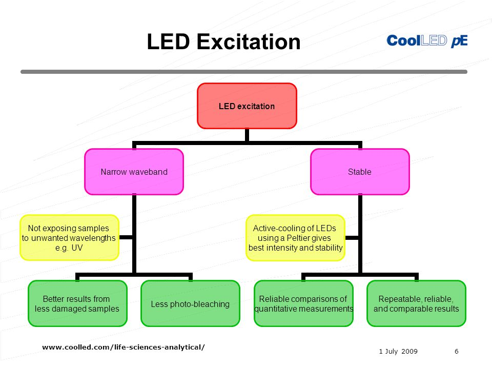 1 July 2009 www.coolled.com/life-sciences-analytical/ 6 LED excitation Narrow waveband Better results from less damaged samples Less photo-bleaching Not exposing samples to unwanted wavelengths e.g.