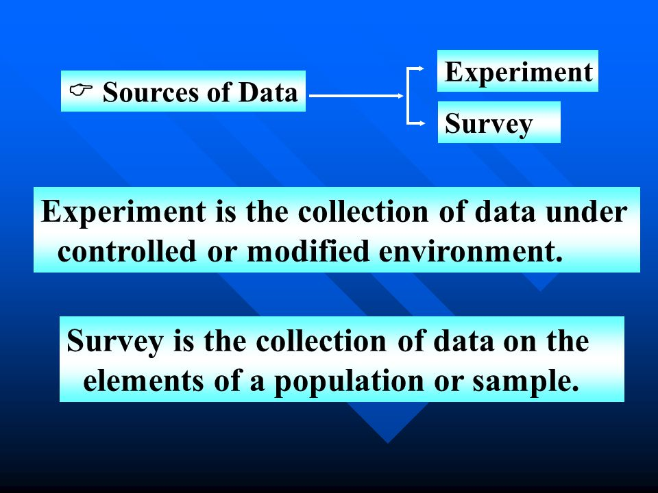 Sources of Data Experiment Survey Experiment is the collection of data under controlled or modified environment.