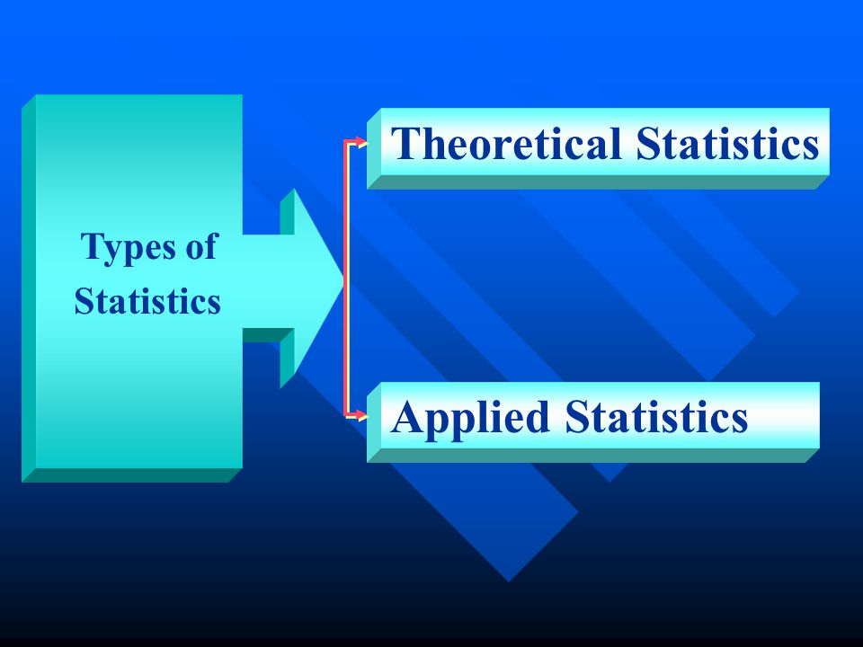 Theoretical Statistics Applied Statistics Types of Statistics