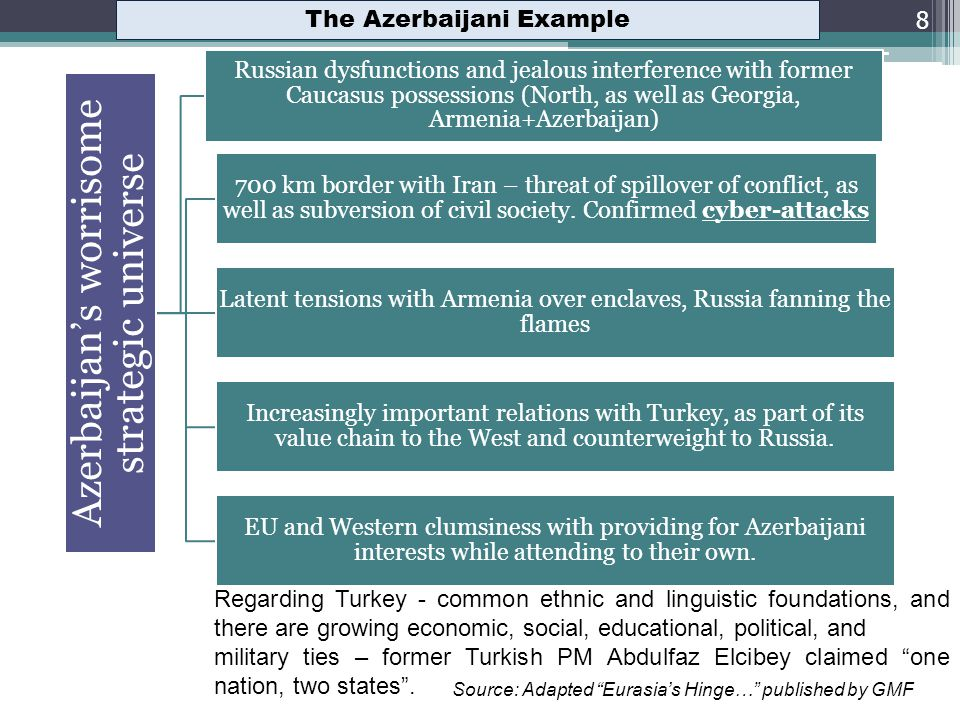 The Azerbaijani Example 8 Azerbaijans worrisome strategic universe Russian dysfunctions and jealous interference with former Caucasus possessions (North, as well as Georgia, Armenia+Azerbaijan) 700 km border with Iran – threat of spillover of conflict, as well as subversion of civil society.
