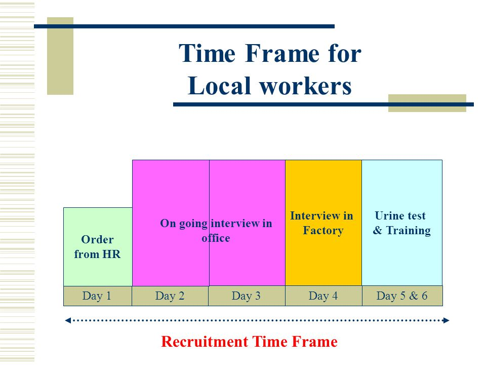 Time Frame for Local workers Day 1Day 2Day 5 & 6Day 3Day 4 Order from HR Interview in Factory Recruitment Time Frame On going interview in office Urin