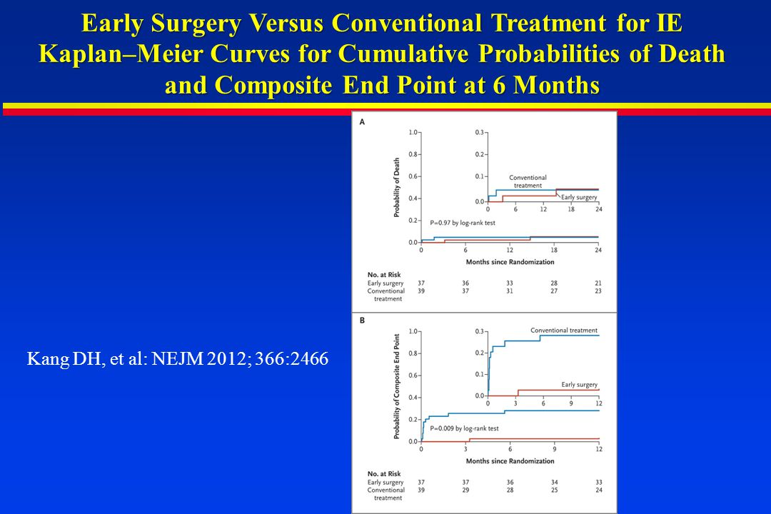 Early Surgery Versus Conventional Treatment for IE Kaplan–Meier Curves for Cumulative Probabilities of Death and Composite End Point at 6 Months Kang