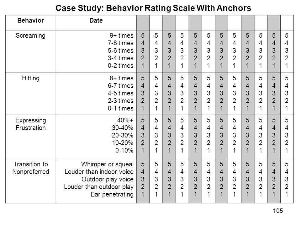 Case Study: Behavior Rating Scale With Anchors BehaviorDate Screaming9+ times 7-8 times 5-6 times 3-4 times 0-2 times 5432154321 5432154321 5432154321