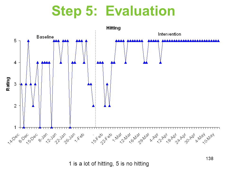 Step 5: Evaluation 1 is a lot of hitting, 5 is no hitting 138