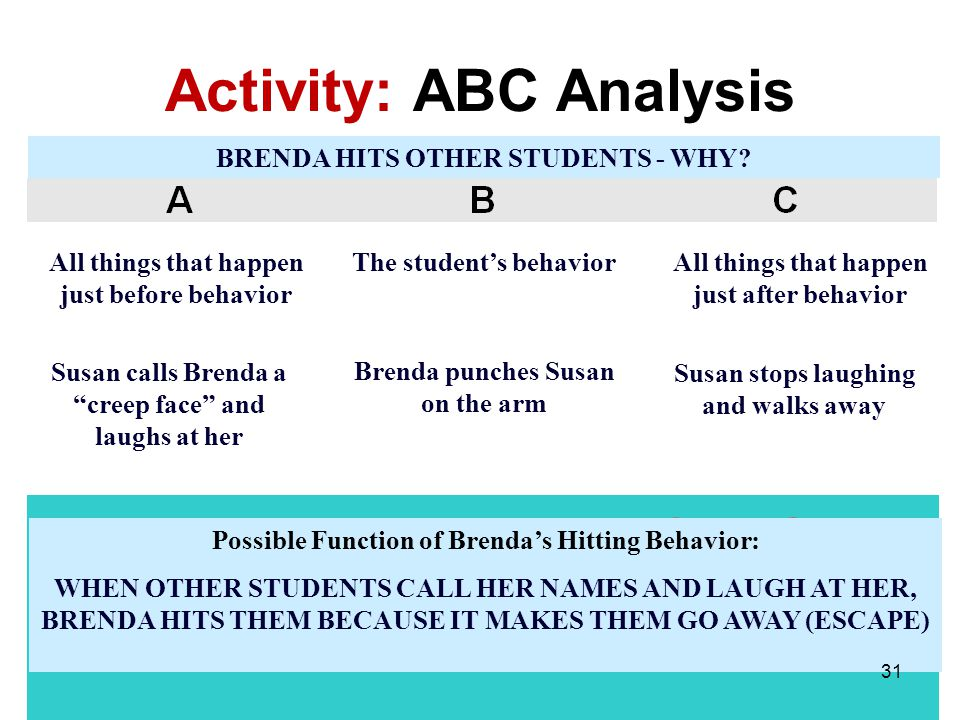 Activity: ABC Analysis All things that happen just before behavior The students behaviorAll things that happen just after behavior Susan calls Brenda