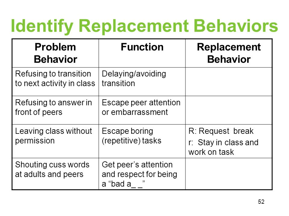 Identify Replacement Behaviors Problem Behavior FunctionReplacement Behavior Refusing to transition to next activity in class Delaying/avoiding transi