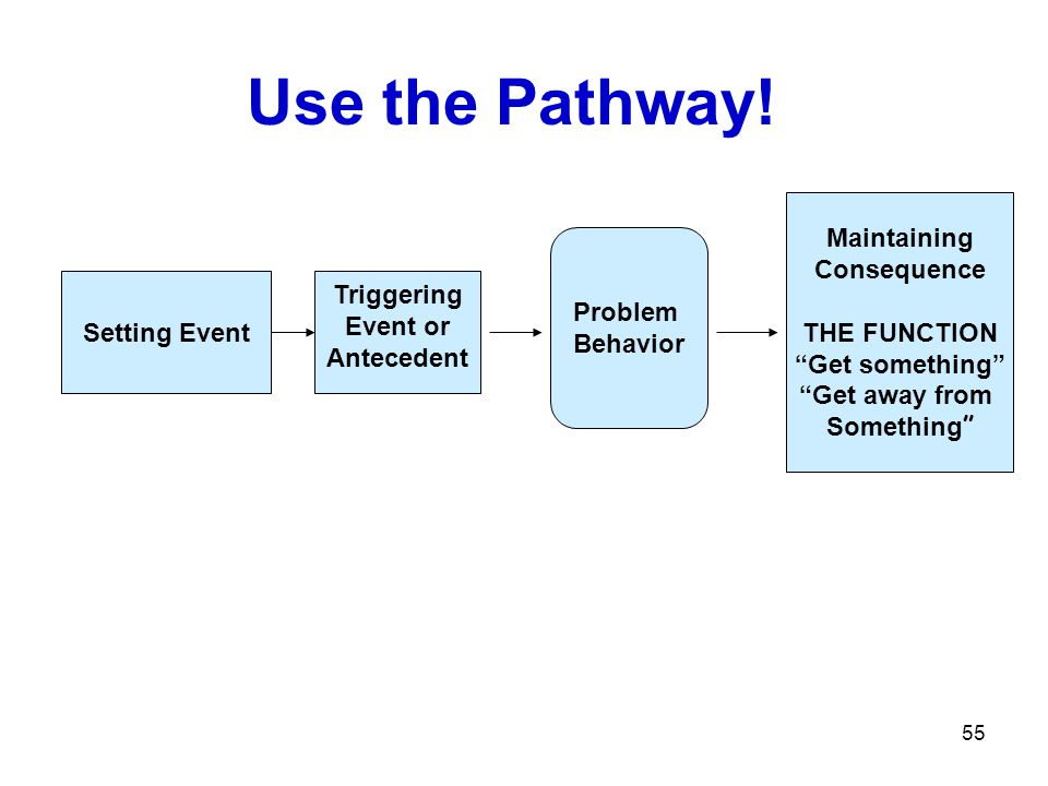 Use the Pathway! Setting Event Triggering Event or Antecedent Problem Behavior Maintaining Consequence THE FUNCTION Get something Get away from Someth