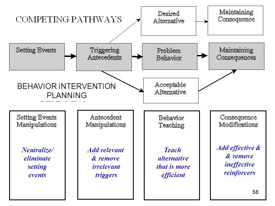 Neutralize/ eliminate setting events Add relevant & remove irrelevant triggers Teach alternative that is more efficient Add effective & & remove ineff
